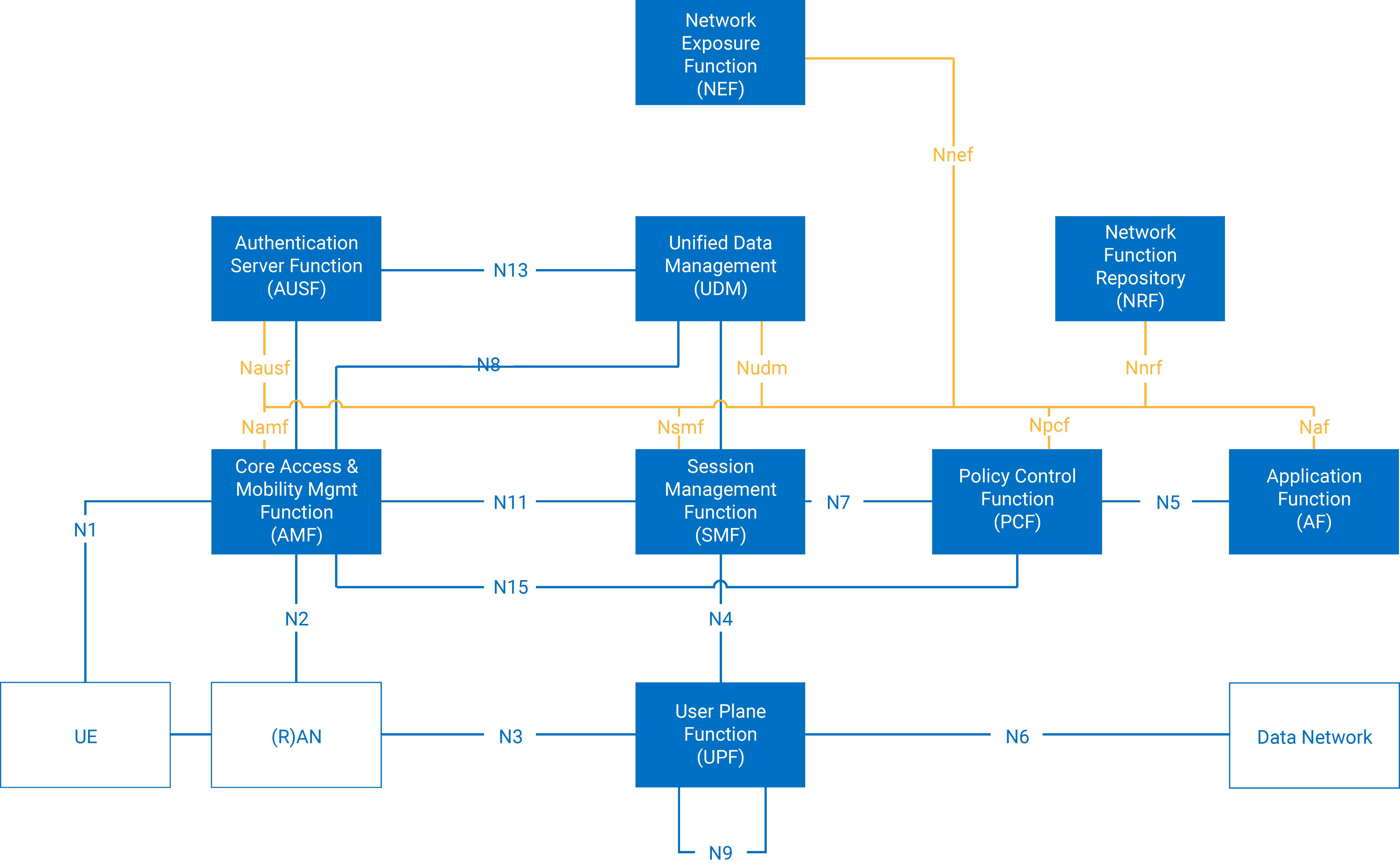 3GPP Architecture