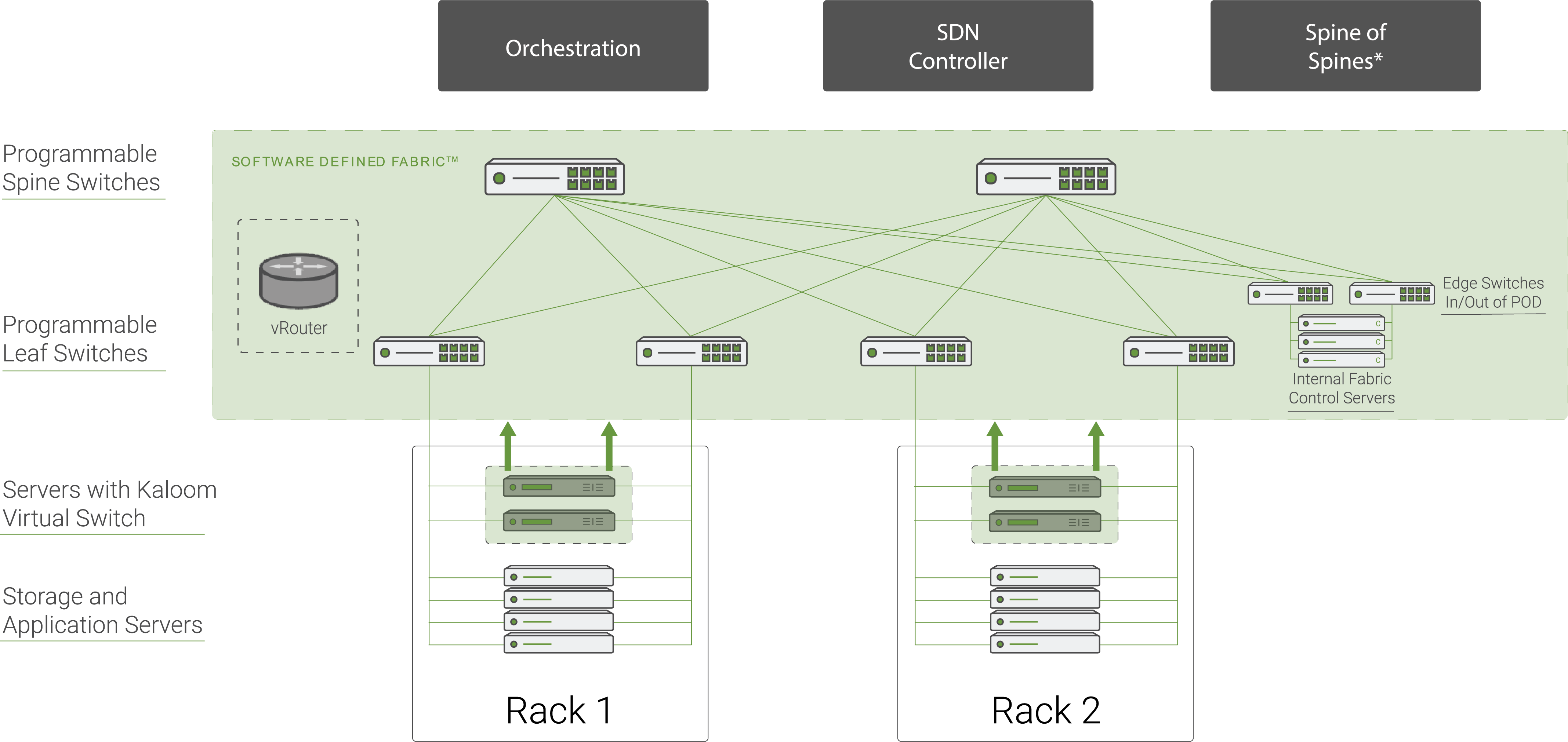 vRouter Topology